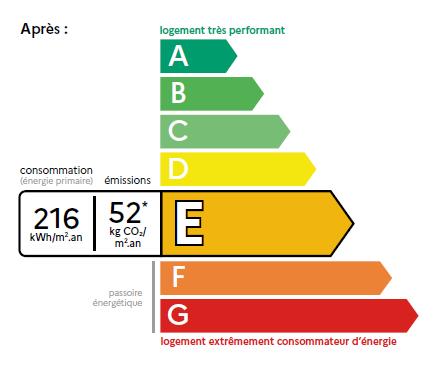 L'actuel DPE cèdera sa place en juillet 2021 à une nouvelle génération de DPE à Rennes